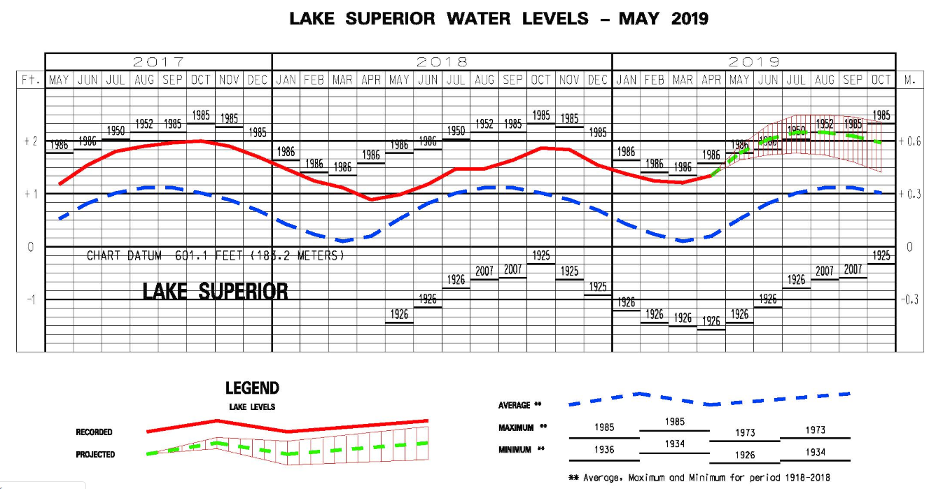 Water Level 2019.png